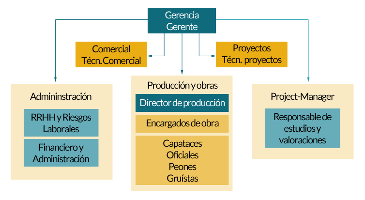 Organigrama de la empresa - TTC Spain